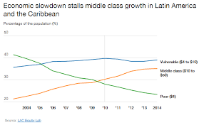 Middle Class Shrinking Chart 5 Charts That Show What Is Happening To The Middle Class