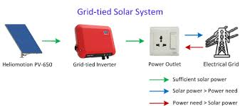 grid tie power inverter wiring diagram grid image grid tied power inverter wiring diagram wiring diagrams on grid tie power inverter wiring diagram