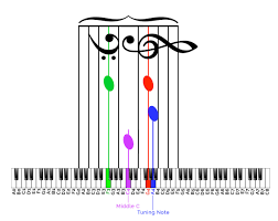 Browse our popular piano sheet music and download your favorite scores through our app. How To Read Musical Notes And Their Corresponding Piano Key Without Memorizing A Bunch Of Facts Making Music Magazine