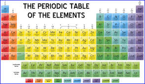 printable periodic table of elements with names d2698e0045a0db8ecaff9d04ef2c4e30 jpg