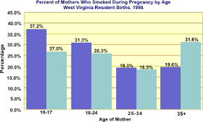 Smoking Effects On Mothers And Babies In West Virginia