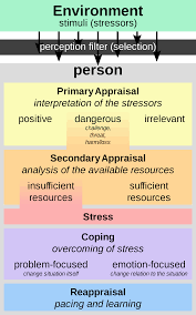 file transactional model of stress and coping richard lazarus  open