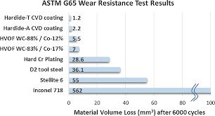 Nanostructured Cvd Tungsten Carbide Coating On Aircraft