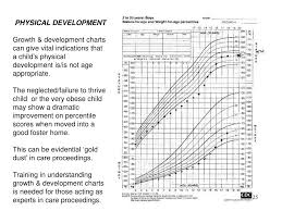 Physical Development 16 19 Years Chart Ppt The Normative Development Of Children Between Six And
