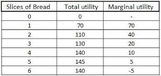 Economics Law Of Diminishing Marginal Utility