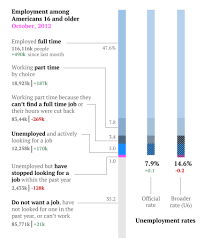The Complete Us Jobs Report In Charts And Stats Quartz