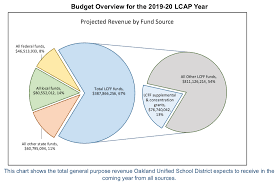 School Funding Chart New Tool Helps Parents Understand Their School Districts