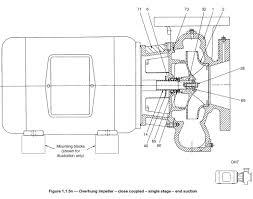 Impeller Housing Design End Suction Pumps Intro To Pumps