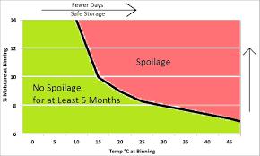 Grain Moisture Equilibrium Chart Storage Of Canola Canola Council Of Canada