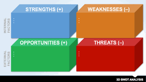 Format For Swot Analysis 24 Free SWOT Analysis Templates Smartsheet 1
