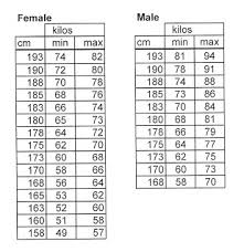 Cfpnc Ifmat Height And Weight Chart