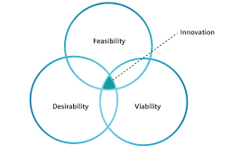 French And Russian Revolution Venn Diagram Design Thinking Digital Industry Services Siemens