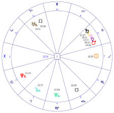 Astrological Analysis Of Oshos Birth Chart Lite
