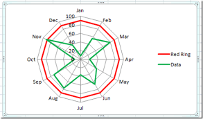 How To Highlight Or Color Rings In An Excel Radar Chart