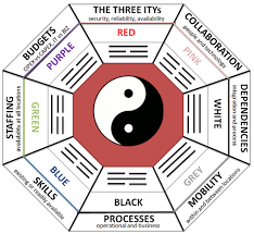 feng shui. PREDICTABILITY And CONSISTENCY Are KEY Feng Shui R