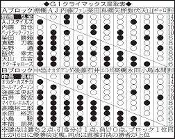 相撲 星取 表