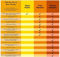 Table Chart Design World of Printable and Chart