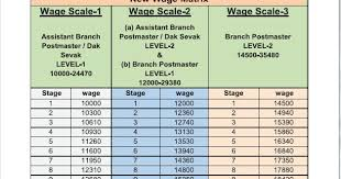 Postmaster Pay Chart Aipeu Class Iii Cuttack North Division Kendrapara Pay