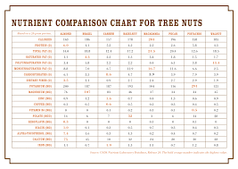 Fat In Nuts Chart 10 High Quality Omega 3 Nuts Chart