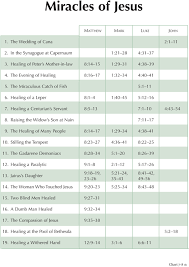 7 8 Miracles Of Jesus Byu Studies