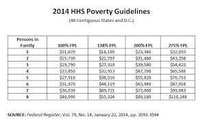 2015 Federal Poverty Level Guidelines Chart Komu 8 News Asks The Poor And Near Poor To Share Their Stories