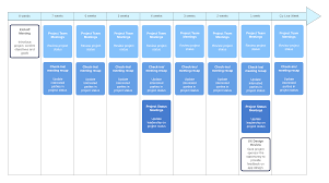 Project Planning Timeline How To Write A Project Management Communication Plan