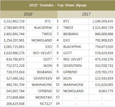 Statistics Of Kpop Artists 2018 Global Class Bts Blackpink