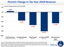 Are Tax Cuts Or Spending Hikes Driving The Deficit The