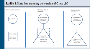 C Corporation Structure Chart Now Is The Time Converting A C Corporation To An S