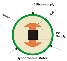 synchronous motor working principle electrical4u construction of synchronous motor