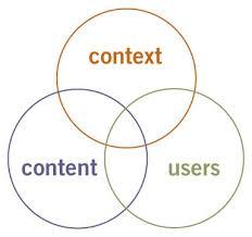 User Experience Venn Diagram User Experience Design