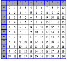 Addition Table For Kids Table School Math