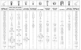 35 Logical Allen Wrench Sizes Chart