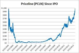 Priceline Stock History Chart Kodak Stock Historical Prices