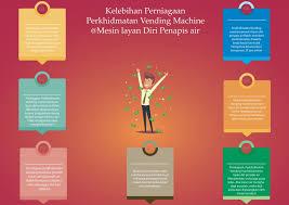 Perniagaan Vending Machine Malaysia New Kelebihan Perniagaan Perkhidmatan Vending Machine Mesin Layan Diri