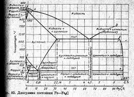 Контрольная работа Материаловедение Диаграмма состояния железо цементит представлена на рис 1
