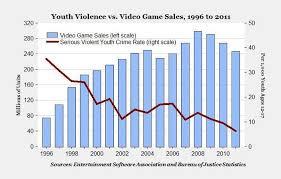 Videogame Statistics Violent Video Game Statistics 2013 U S Violent Crime Rate Graph