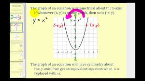 symmetry introduction x axis y axis the origin