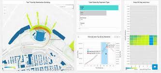 Visual Analytics Omnsci Immerse Interactive Visual Analytics For Big Data