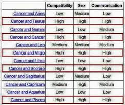 Libra And Cancer Compatibility Chart Pin By Linda Harcey On Cancer Cancer Compatibility Chart