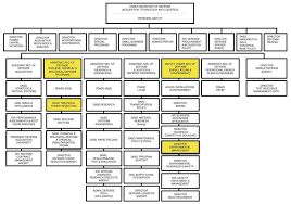 15 Specific Distribution Center Organizational Chart