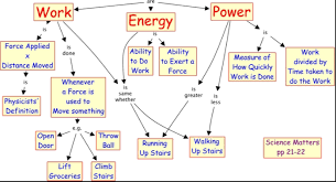Physics Unit 6 Work And Energy Earth And Physical