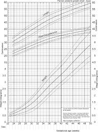 Fenton Preterm Growth Chart Girl Revised Growth Chart For Boys Download Scientific Diagram