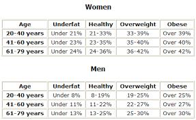 food percentage calculator how to calculate fat percentage in food oyle kalakaari co