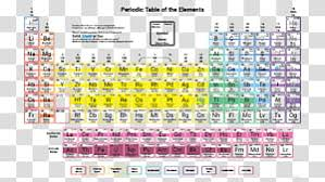 Periodic Table Of Elements Density Chart Periodic Table Chemical Element Chemistry Synthetic Element