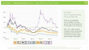 Ethereum Price Chart Aud Coingecko Ripple Bit Bank Xrp