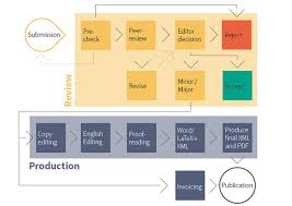 Mdpi The Editorial Process