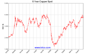 Copper Chart 10 Years Morningword 8 18 15 Warning
