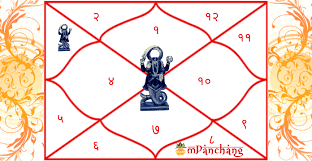 Does Ketu In 3rd House Of Birth Chart Kundli Affect Life