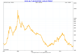Gold Price Tracking Chart Gold Price History Historical Gold Prices Sd Bullion